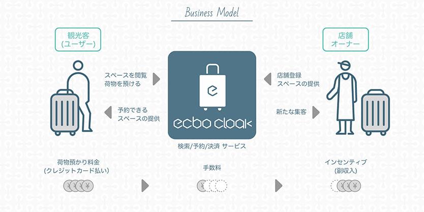 ecbocloakサービス