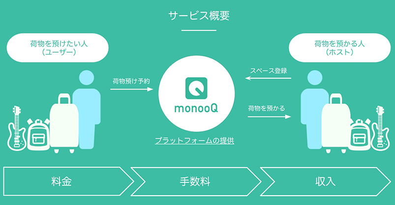 monooQのサービス