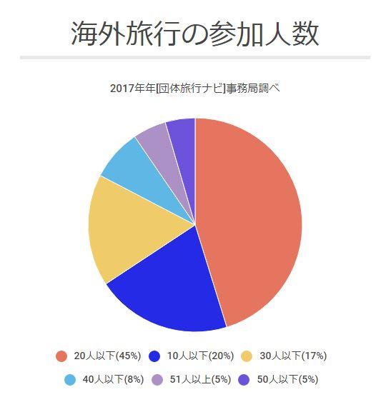 海外旅行の参加人数