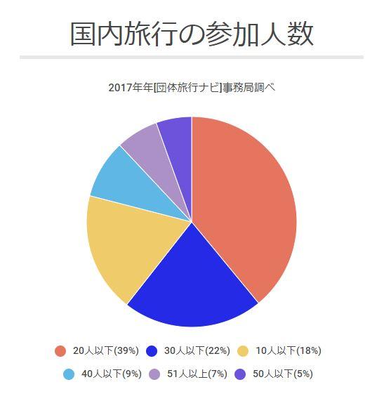 国内旅行の参加人数
