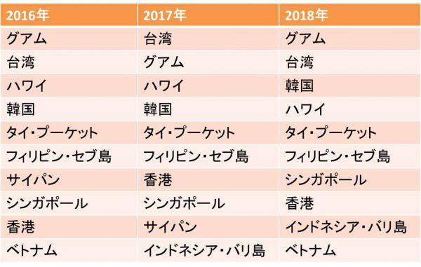 海外社員旅行人気の行き先ランキング2019