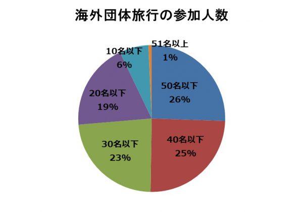 海外団体旅行の参加人数