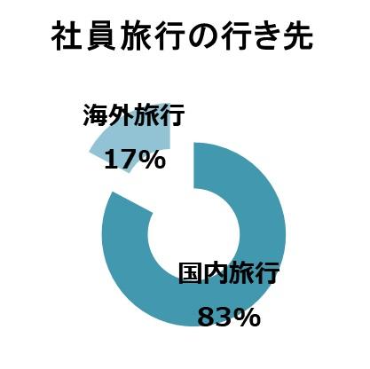 社員旅行の行き先は海外が人気