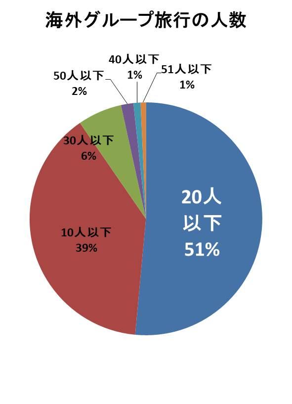 海外グループ旅行の参加人数
