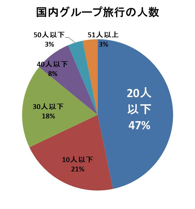 国内グループ旅行の参加人数