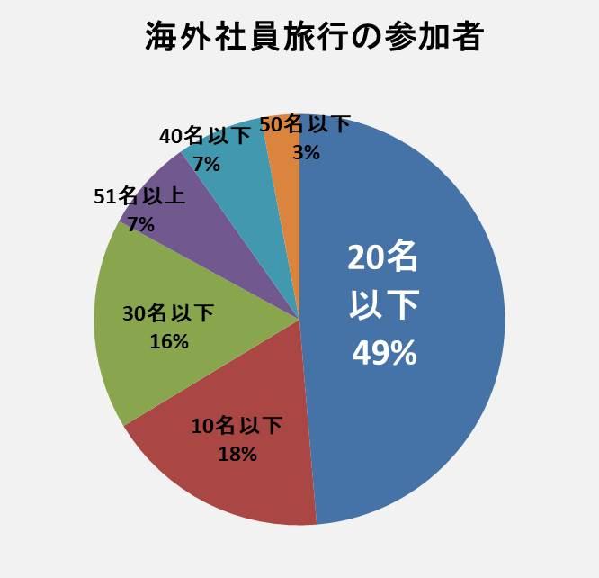 海外社員旅行の参加人数