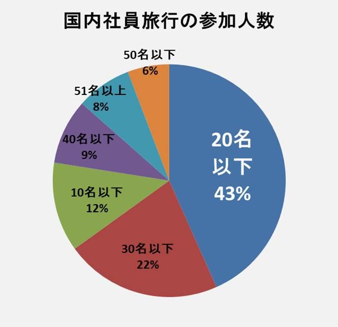 国内社員旅行の人数